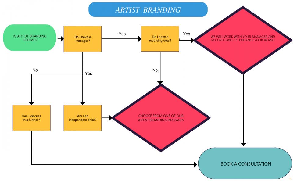 Artist Branding (1)